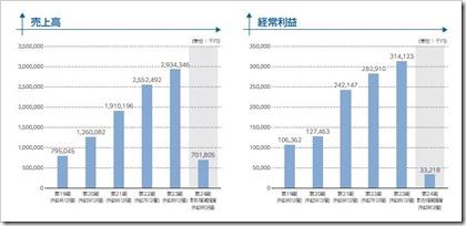 ユニフォームネクスト(3566)IPO売上高及び経常利益