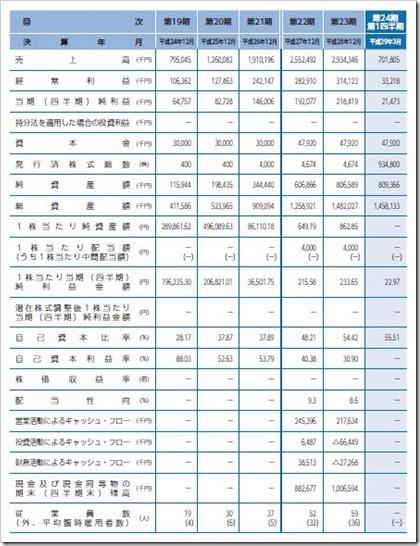 ユニフォームネクスト(3566)IPO経営指標