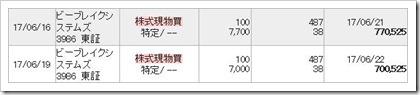 ビーブレイクシステムズ(3986)IPOセカンダリ買い