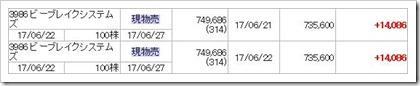 ビーブレイクシステムズ(3986)IPOセカンダリ売り