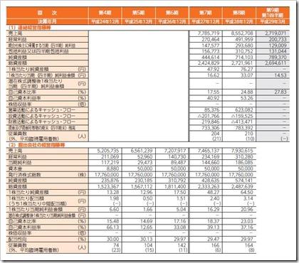 ソウルドアウト(6553)IPO経営指標