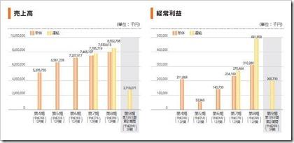 ソウルドアウト(6553)IPO売上高及び経常利益