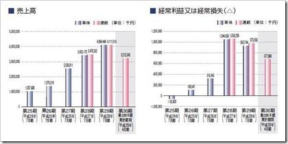 クロスフォー(7810)IPO売上高及び経常損益