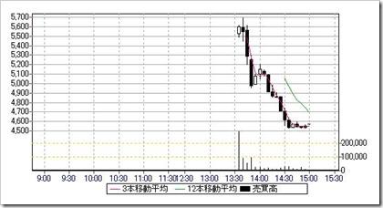 SYSホールディングス(3988)日中足・5分足チャート2017.6.30
