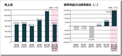 シェアリングテクノロジー(3989)IPO売上高及び経常損益