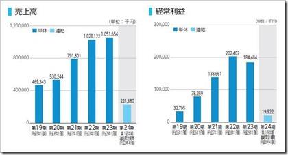 トランザス(6696)IPO売上高及び経常利益