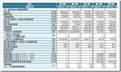 トランザス(6696)IPO経営指標