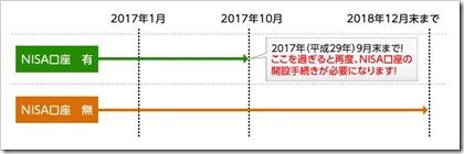 NISA口座マイナンバー登録スケジュール
