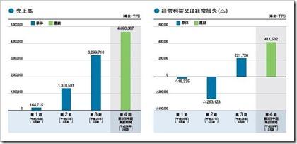 UUUM(3990)IPO売上高及び経常損益