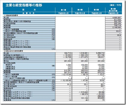 UUUM(3990)IPO経営指標