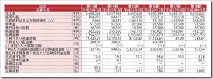 エスユーエス(6554)IPO経営指標