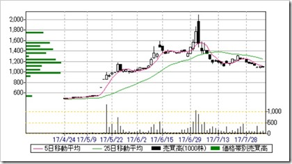 イデアインターナショナル(3140)日足・売買高チャート