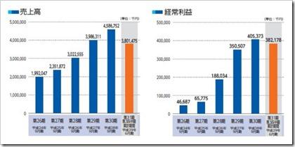 ニーズウェル(3992)IPO売上高及び経常利益