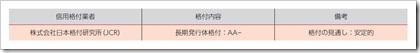 三菱地所物流リート投資法人(3481)東証リートIPO格付