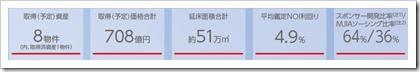 三菱地所物流リート投資法人(3481)東証リートIPO利回り