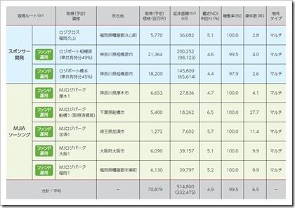 三菱地所物流リート投資法人(3481)東証リートIPOポートフォリオ