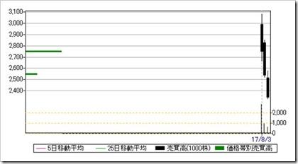 シェアリングテクノロジー(3989)日足・売買高チャート