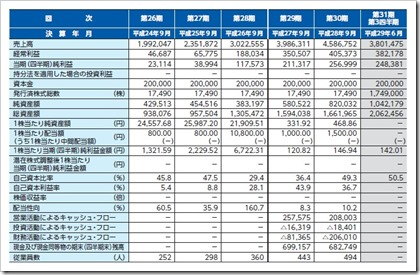 ニーズウェル(3992)IPO経営指標