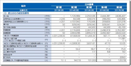 MS&Consulting(6555)IPO経営指標