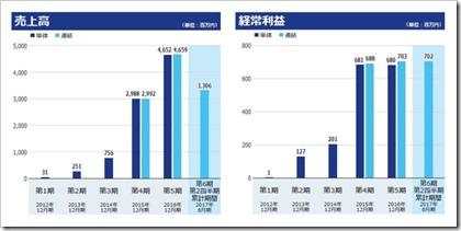 ロードスターキャピタル(3482)IPO売上高及び経常利益