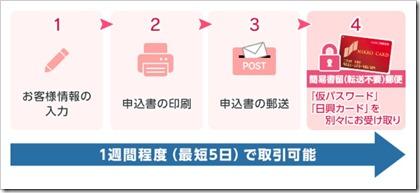 SMBC日興証券口座開設最短5日