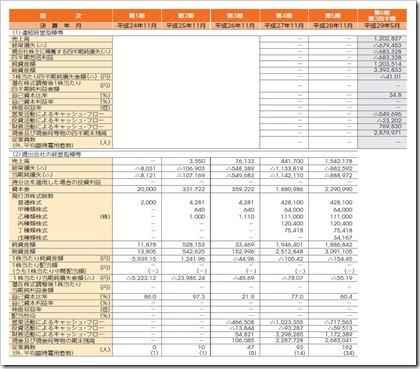 マネーフォワード(3994)IPO経営指標