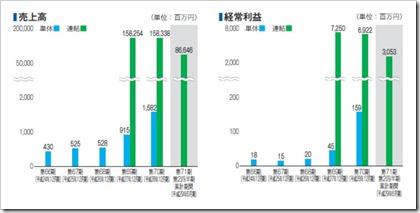 西本Wismettacホールディングス(9260)IPO売上高及び経常利益