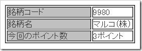 マルコ(9980)IPOチャレンジポイント