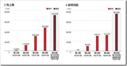 PKSHA Technology(3993)IPO売上高及び経常利益