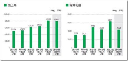 壽屋(7809)IPO経売上高及び経常利益