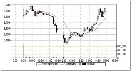 トランザス(6696)IPO日中足・5分足チャート