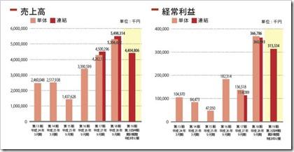 エスユーエス(6554)IPO売上高及び計上利益