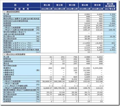 ロードスターキャピタル(3482)IPO経営指標