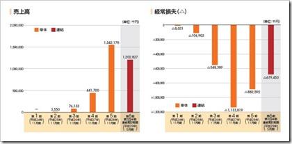 マネーフォワード(3994)IPO売上高及び経常損失