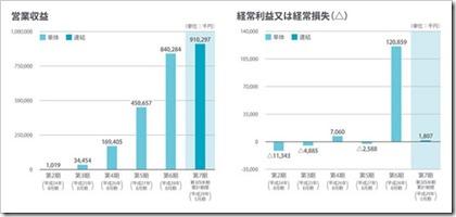 ウォンテッドリー(3991)IPO営業収益及び経常損益