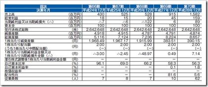 西本Wismettacホールディングス(9260)IPO経営指標