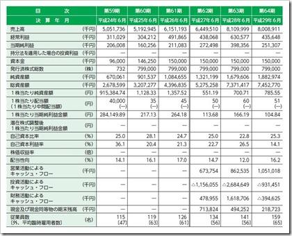 壽屋(7809)IPO経営指標