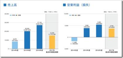 テックポイント・インク(6697)IPO売上高及び営業損益