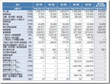 大阪油化工業(4124)IPO経営指標