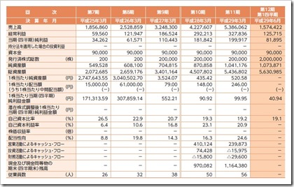 テンポイノベーション(3484)IPO経営指標