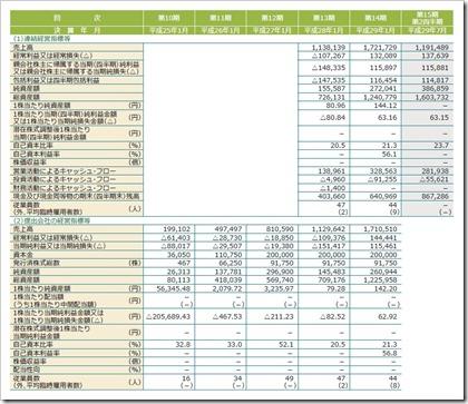 SKIYAKI(3995)IPO経営指標