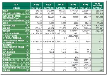 ウェルビー(6556)IPO経営指標