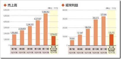 テンポイノベーション(3484)IPO売上高及び経常利益