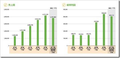 シルバーライフ(9262)IPO売上高及び経常利益