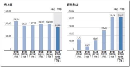 大阪油化工業(4124)IPO売上高及び経常利益