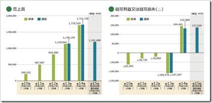 SKIYAKI(3995)IPO売上高及び経常損益