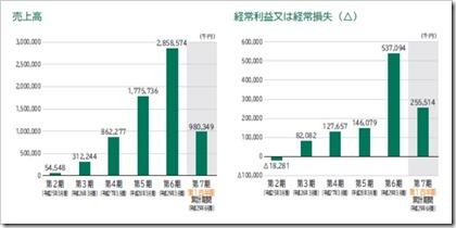 ウェルビー(6556)IPO売上高及び経常損益