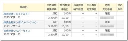 SKIYAKI(3995)IPO落選M