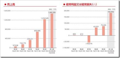 クックビズ(6558)IPO売上高及び経常損益