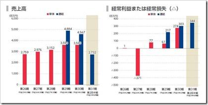 幸和製作所(7807)IPO売上高及び経常損益